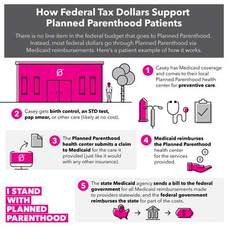 How Tax Dollars are used to Benefit Planned Parenthood
